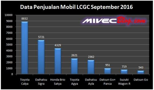 Data Penjualan LCGC Sept 2016