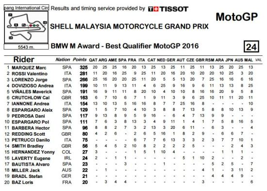 Klasemen BMW M Award 2016 hingga Seri Malaysia