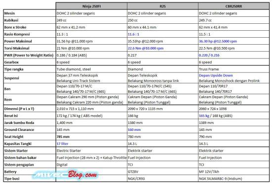Perbandingan Spesifikasi Ninja FI vs R25 vs CBR250RR