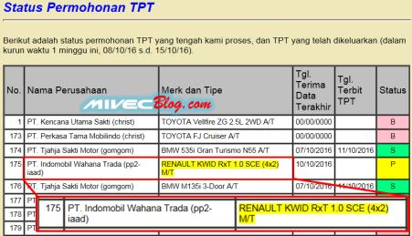 TPT Renault Kwid 1.0