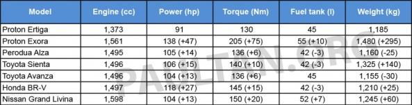 Perbandingan Spesifikasi Proton Ertiga dan MPV lain
