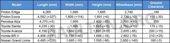 Perbandingan Dimensi Proton Ertiga dan MPV lain