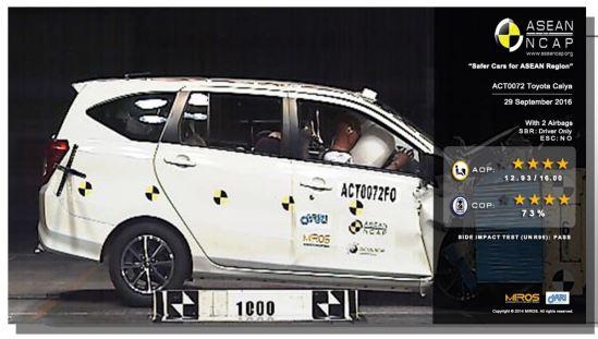 Hasil Uji Tabrak Toyota Calya