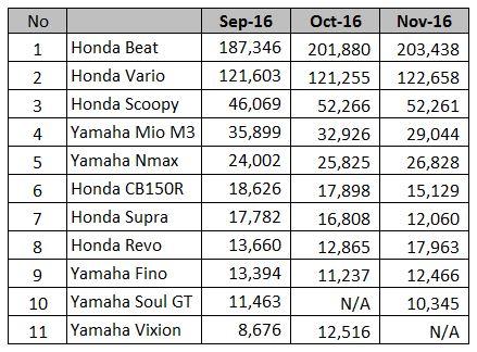 Motor Terlaris Nov 2016