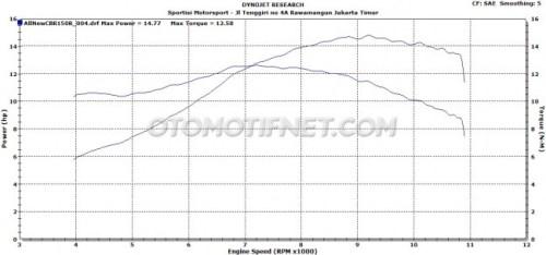 Dyno Test All New CBR150R