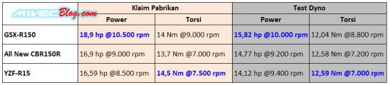 Hasil Dyno tes GSX-R150 vs R15 vs All New CBR150R