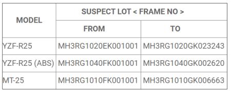 Frame No Yamaha R25 dan MT25 yang di-recall