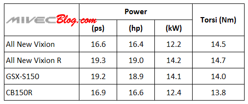 Perbandingan Power All New Vixion vs CB150 vs GSX