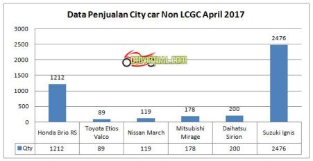 Data Penjualan City Car non LCGC April 2017
