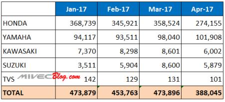 Data Penjualan Motor 2017