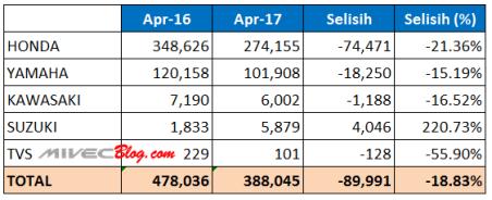 Data Penjualan Motor April 16 vs April 17