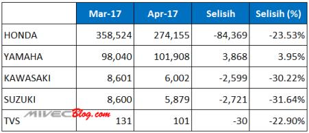 Data Penjualan Motor Maret - April 2017