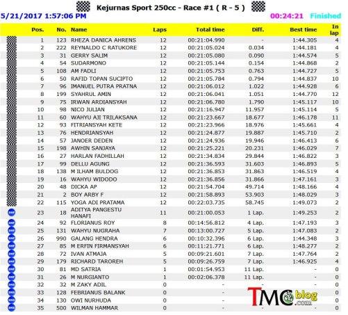 Hasil IRS 2017 Seri 2 Race 1