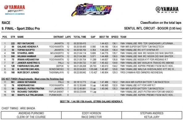 Hasil Yamaha Sunday Race Seri 2 - Sport 250cc
