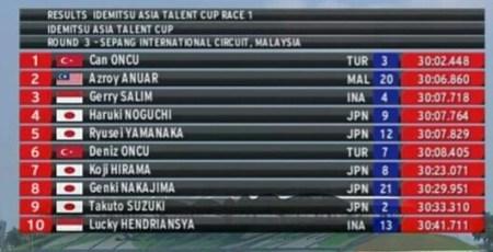 Hasil Race 1 ATC 2017 Seri 4 di Sepang