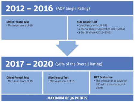 AOP AseanNCAP 2017