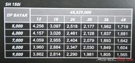 Harga dan Cicilan Honda SH150i Batam