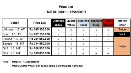 Harga dan Pilihan Warna Mitsubishi Xpander