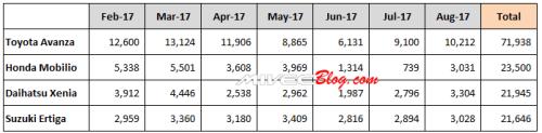 Data Penjualan Low MPV Indonesia 2017