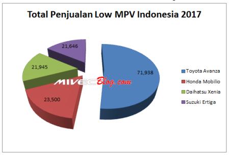 Total Penjualan Low MPV Indonesia 2017