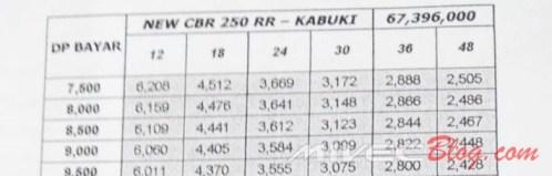 Harga Honda CBR250RR Kabuki Edition - Batam