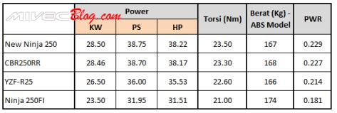 Perbandingan Power dan Torsi New Ninja 250 vs CBR250RR vs R25 vs Ninja 250FI