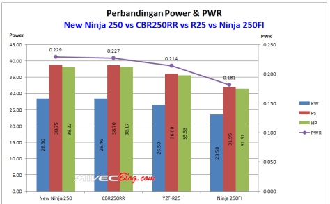 Grafik Perbandingan Power dan PWR New Ninja250 vs CBR250RR vs R25 VS Ninja250FI