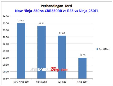 Grafik Perbandingan Torsi New Ninja250 vs CBR250RR vs R25 VS Ninja250FI