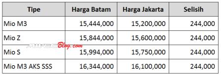 Perbandingan Harga Yamaha Mio di Batam dan Jakarta