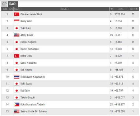 Hasil Race 1 ATC Sepang 2017