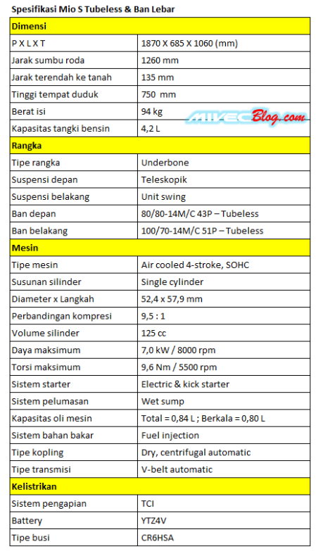 Spesifikasi Yamaha Mio S