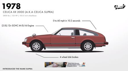 Celica Supra