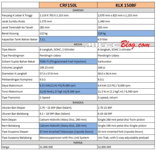 Perbandingan Spesifikasi CRF150L vs KLX150BF