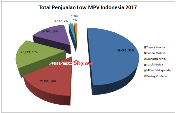 Prosentase Penjualan Low MPV di Indonesia 2017