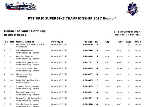 Hasil Race 1 Thailand Talent Cup