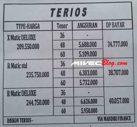 Harga All New Terios di Batam