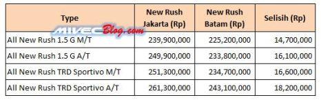 Perbandingan harga New Rush Batam dan Jakarta