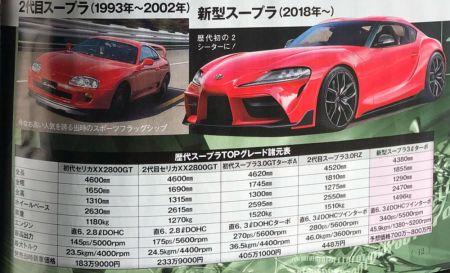 Bocoran Toyota Supra 2018c
