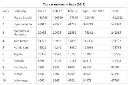 Data Penjualan Mobil India tahun 2017