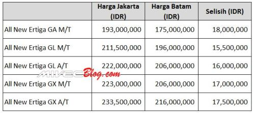 Perbandingan Harga All New Ertiga Jakarta dan Batam