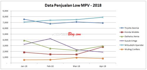 Tren Penjualan Low MPV Indonesia 2018