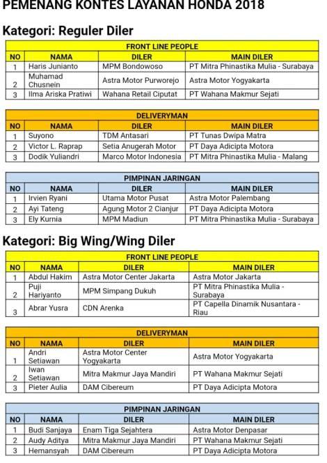 Daftar Pemenang Kontes Layanan Honda Nasional 2018