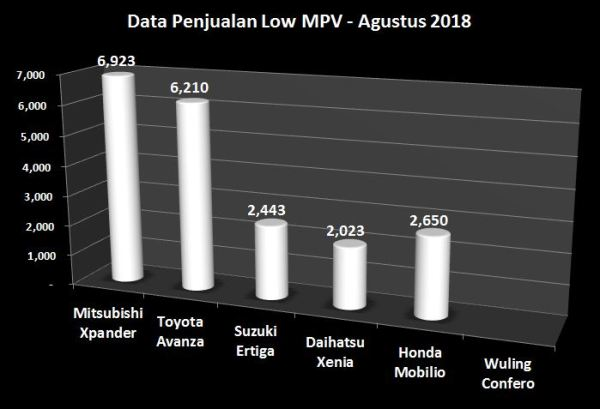 Data Penjualan Low MPV Indonesia Agustus 2018
