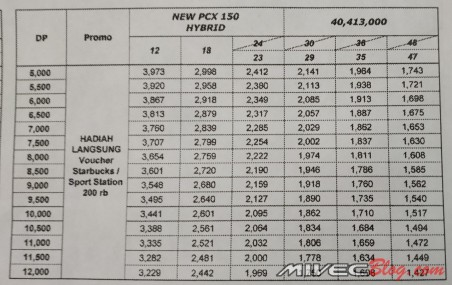 Harga All New Honda PCX Hybrid Batam