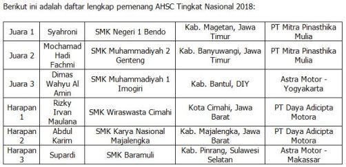 Daftar pemenang Astra Honda Skill Contest for Vocational School 2018