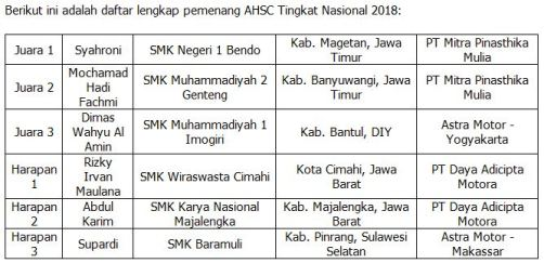Daftar pemenang Astra Honda Skill Contest for Vocational School 2018