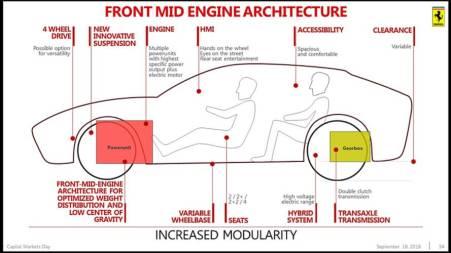 Front Mid Engine Architecture Ferrari