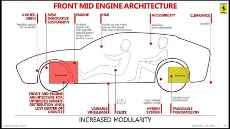Front Mid Engine Architecture Ferrari