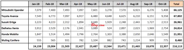 Data Penjualan Low MPV Indonesia 2018