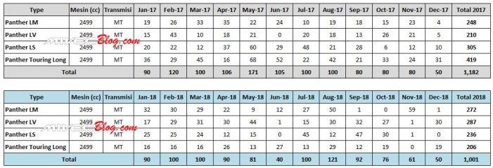 Data Penjualan Isuzu Panther 2017 - 2018